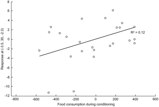Relationship between the quantity of food consumed during the last conditioning session and brain metabolism for the voxel with the highest t-value (2.52) in the left anterior prefrontal cortex.Least-square regression line: R2 = 0.11709. The (x, y, z) coordinates of the voxel are indicated in the y-axis legend. The statistical value for the voxel is P = 0.009. The open circles indicate the adjusted data (% error) for the subjects.