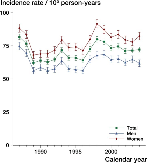 Incidence rates (per 105 person-years with 95% CI) of ankle fractures in Sweden during the period 1987–2004, stratified by sex and year.