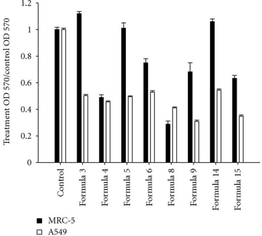 Effect of 8 CHM formulae on the cytotoxicity of A549 cells. Survival rate of A549 and MRC5 cells following treatment at the IC50 with the 8 chosen formulae for 72 hr was analyzed by MTT assay. Data were normalized to control groups. Formulae 3, 5, and 14 decreased the survival rate of A549 cells around 50% without affecting that of MRC5 cells.