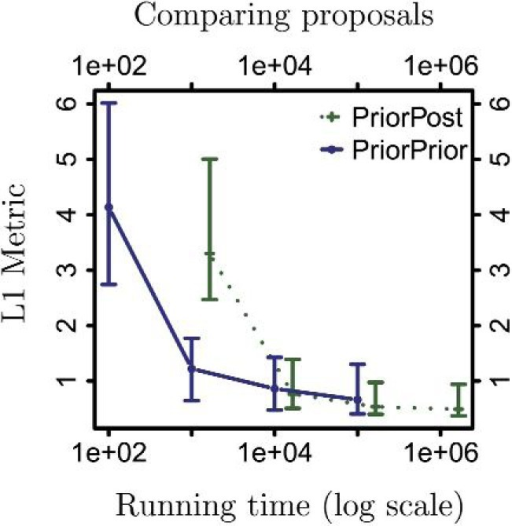 Comparison of two types of SMC proposal distributions.