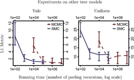 Experiments with trees generated from different models. We consider data generated by Yule processes and uniform-branch-length trees. We compare the L1 distance of the minimum Bayes reconstruction with the true generating tree for PosetSMC and MCMC.