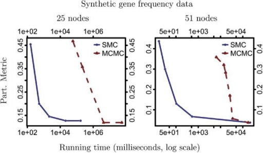 Experiments on synthetic gene frequencies using a Brownian motion likelihood model. We show results for two tree sizes. In each case, we plot the partition metric as a function of the wall time in milliseconds, shown on a log scale