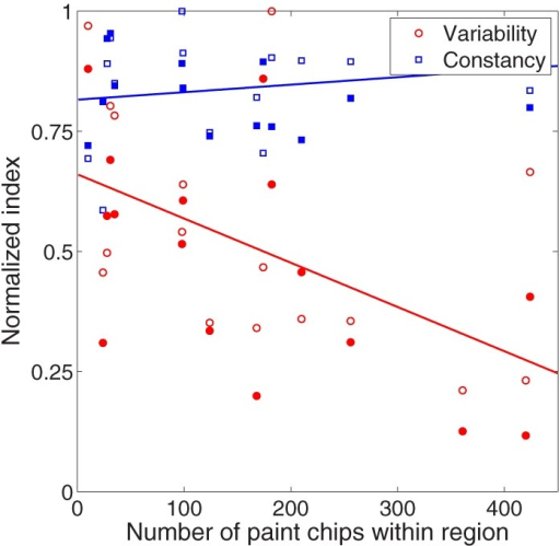 Relationship between palette density (x-axis) and color constancy (blue symbols, y-axis) and variability (red symbols, y-axis) in the illumination (unfilled circles) and joint (filled circles) conditions. To aid in visualization, color constancy indices (red symbols) and variability values (blue symbols) were normalized to their respective maxima. All statistical tests in text were performed on non-normalized values. Lines are best fit to data collapsed across experimental condition.