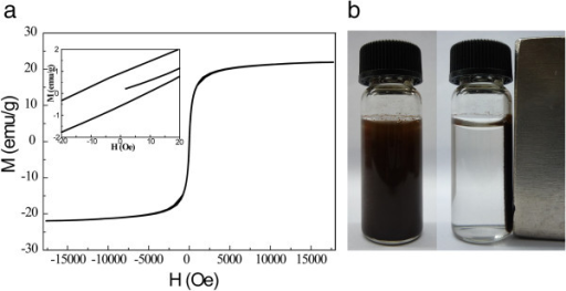 Hysteresis loop and extraction of the thiol-functionalized MGO. (a) Hysteresis curve of thiol-functionalized MGO (inset, close view of hysteresis loops) and (b) the water solution dispersed with thiol-functionalized MGO and magnetic separation.