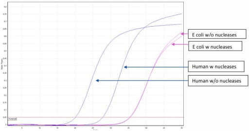 Representative amplification curves of 10 experiments show background suppression on a septic blood sample, with blue lines representing the human DNA (β-actin), and pink lines show E. coli DNA amount.While the amount of human DNA has degraded, the E. coli DNA amount did not change.