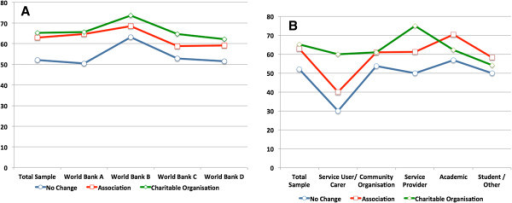 Suitability of each organisational option for pursuit of MGMH goals by World Bank categories of respondents' countries (Panel A) and respondents' Primary Affiliations (Panel B).