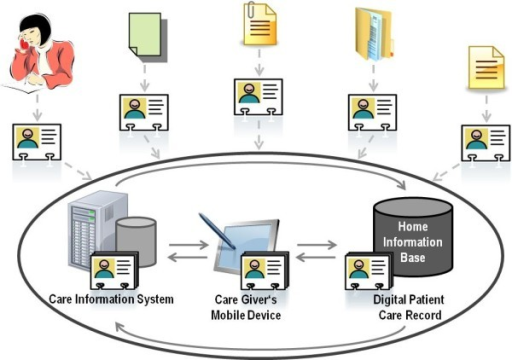 Vision of Information Integration in Home Healthcare. This figure shows the synchronization between the care information system in the home healthcare's office, the mobile device that the nurse is going to be equipped with and the storage device which is supposed to reside in the patient's home. The information exchange with other care stakeholders via standardized reports is also depicted.