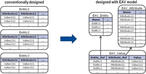 The Main Concept of the Entity-Attribute-Value Model. The entity-attribute-value serves for storing the structure of the information along with the actual values. This model mainly consists of three relations: The relations Entity and Attribute contain information about entities and their attributes and the relation Value stores the actual values for occurring entity-attribute pairs.