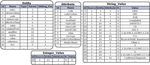 Storing the Example in the EAV Structure. The above example of a German ePflegebericht is stored into the shown tables. All the XML entities are stored in the relation Entity and their attributes are stored in the relation Attribute, respectively. The values are stored in the corresponding value relations. Each value tuple references one attribute and one entity tuple, respectively. A value also references the entry for the general source document information.