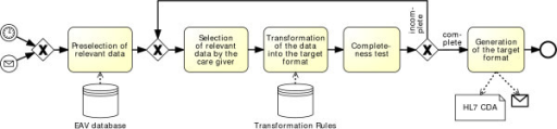 Export Process. The export process is divided into five subtasks. Based on some prior requirements, some preselected data will be presented to the care giver. The user selects the relevant data manually. It is then transformed into the target format with the help of transformation rules which still need to be defined. It is then checked whether the document is complete. If not, the care giver checks the selected data again and modifies it. If the document is complete, the target format is generated.
