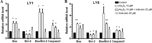 Effects of indirubin and arsenic disulfide (As2S2), alone or in combination, on the transcription levels of B-cell lymphoma 2 (Bcl-2), Bcl-2-associated X protein (Bax) and caspase-3 genes in diffuse large B-cell lymphoma cells. The relative mRNA levels of Bax, Bcl-2 and caspase-3 genes were assessed by quantitative polymerase chain reaction following treatment with 10 μM As2S2 and 20 μM indirubin, alone or in combination, for 48 h in (A) LY1 and (B) LY8 cells. Values are expressed as the mean ± standard deviation. *P<0.05 and **P<0.01 vs. untreated control.