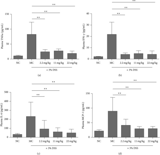 "PMID pretreatment attenuated the levels of proinflammatory markers in serum of DSS-induced ICR mice. Following treatment with the indicated doses of PMID per os for 7 days, colitis was induced by DSS (3%) via drinking water for 7 days. Then the serum was collected and the protein levels of TNFα, IL-6, IFN-γ, and MCP-1 were analyzed using CBA just as ""Section 2"" described. Results represented mean ± SD. n = 10/group. The statistical difference between the samples was demonstrated as *P ≤ 0.05 or **P ≤ 0.01."
