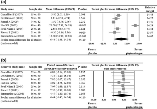 Meta-analysis (a) with sensitivity evaluation (b) for change in Kupperman index between placebo and phytoestrogen groups (seven studies included). The random-effects approach was used due to significant heterogeneity (Q = 370.03, I2 = 98.38, p < 0.001). CI, confidence interval