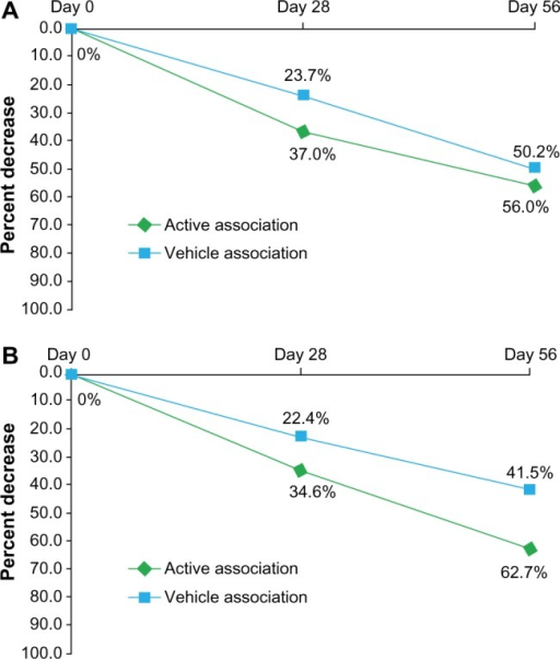 Percent decrease over time of acne lesions: (A) non-inflammatory and (B) inflammatory lesions.Notes: At D56, the difference to D0 was statistically significant (P<0.005) for both groups. The between-treatment group difference was not significant for non-inflammatory lesions, while it was significant for inflammatory lesions (P<0.05).Abbreviation: D, day.