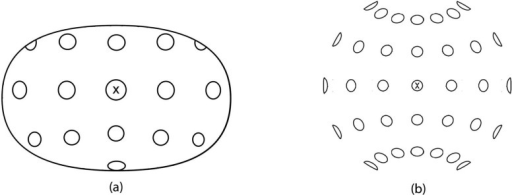 An artistic depiction (a) and a fisheye perspective projection (b) of evenly spaced and equally sized discs in the hemispherical dome. Both pictures were generated from the same station point 450 mm from, and in direct line with, the central fixation point, marked X.