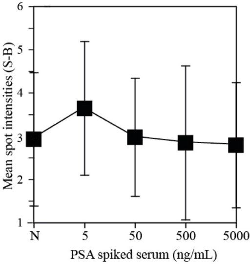 Cross-reaction tests of hK2 antibody spots against PSA spiked serum. Immunoassay signal of negative control (female serum sample) was compared with four PSA-spiked serum samples (5, 50 and 500 ng/mL and 5 µg/mL). HK2 capture antibody was spotted on P-Si chips at a concentration of 100 µg/mL.