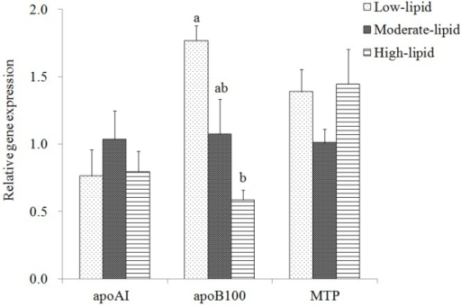 Expression of genes related to VLDL assembly in the liver of large yellow croaker.Values (means±S.E.M.) in bars that have the same letter are not significantly different (P>0.05; Tukey's test) among treatments (n = 3). apo: apolipoprotein; MTP: microsomal triacylglycerol transfer protein.