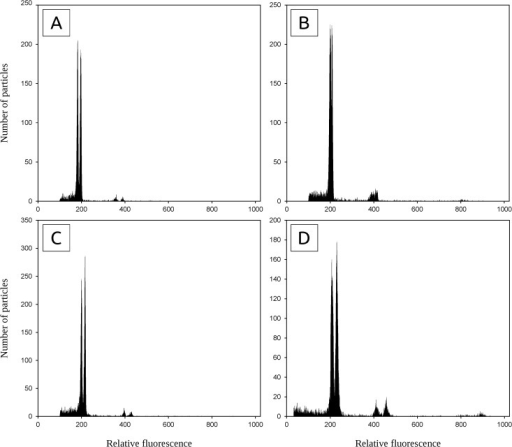 Flow cytometric histograms demonstrating genuine intraspecific variation in holoploid genome size (simultaneous analysis of individuals with distinct DNA C-values).(A) 4x A. odoratum – pops. CZ03 + HR03 (difference 8.0%); (B) 'Mediterranean diploid' – pops. ME05 + IT03 (difference 3.5%); (C) A. amarum – intrapopulation variation in pop. PT13 (difference 8.2%); (D) A. aristatum/ovatum – intrapopulation variation in pop. ES09 (difference 10.7%, both individuals with 2n = 10).