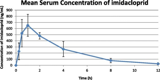 Serum concentration of imidacloprid following administration of advantus™ chewable tablets to dogs