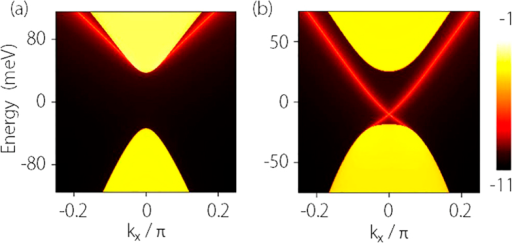 Calculated LDOS of a side surface for Na3Bi thin film.(a) is for point A (trivial insulator) and (b) is for point C (QSH insulator) as marked in Fig. 1(a). The calculation is for a slab which is semi-infinite along y-direction and the parameters are the same as for Fig. 1.