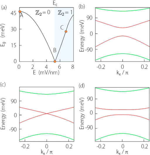 Field induced topological phase transition in Cd3As2 thin film.(a) Variation of energy gap as a function of the vertical field E. (b–d) Energy spectra corresponding to A, B, and C as marked in (a) plotted versus kx (with ky = 0). The first and the second sub-bands are marked using red and green colors respectively. The parameters for used in the calculation are the same as for Fig. 3 and  is taken.
