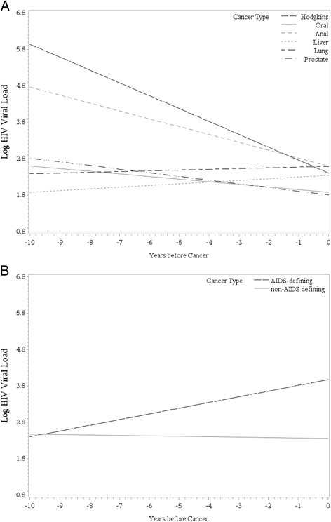 Patterns of log10 HIV RNA viral load prior to cancer diagnosis for the six most common NADCs (a) and for NADCs versus ADCs (b)