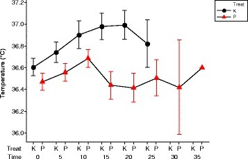 This shows the mean and SEM of temperature for all volunteers after taking either the placebo (P) or khat (K). Red symbols indicate the placebo day and black the khat day. The temperature rises after khat consumption and falls later after 20 min. While temperature rises for 10 min after consuming the placebo then it becomes unstable
