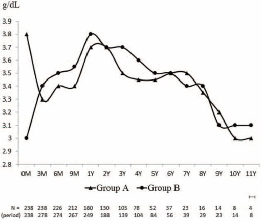 Trends of median values of albumin illustrated after initiation of peritoneal dialysis (PD). Dash line indicates the turning point of trajectory. At year 1, the peak level of serum albumin achieved after PD. Baseline value between group A and B were significantly different (3.8 vs 3.0 g/dL; P < 0.001a). However, the difference of value disappeared at 1 year (3.7 vs 3.8 g/dL; P = 0.09a). From 0 to 1 year, group B had an upward slope, but not for group A. Comparing to group A, the slope of group B was significantly greater (−0.1 vs +0.6 g/dL/year; P < 0.001b). The P for trends was 0.067 and <0.001c in group A and B, respectively. After 1 year, both groups had decreased trends with significant P for trends (0.012c vs 0.001c). Their slopes were not significantly distinct as well (−0.07 vs −0.09 g/dL/year; P = 0.37b). a, calculated by Mann–Whitney U-test; b, calculated by linear mixed model; and c, calculated by Jonckheere–Terpstra test.