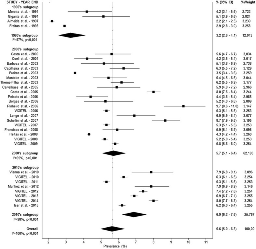 Forest plot representing diabetes prevalence rates by self-reported diagnosis and decades