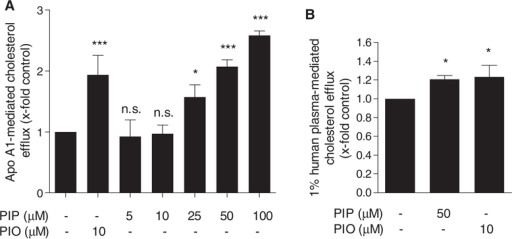 Effect of piperine on ChE in THP-1 macrophages. Differentiated THP-1 macrophages were loaded with [3H]-cholesterol together with solvent vehicle (DMSO), piperine (PIP, 5–100 µM), or the PPARγ agonist pioglitazone (PIO, 10 µM) as a positive control as indicated for 24 h. On the next day, cells were washed twice with PBS and incubated again with the same compounds in the presence or absence of 10 µg/mL apo A1 (A) or 1% human plasma (B) dissolved in serum-free medium, for 6 h. Extracellular as well as intracellular radioactivity were quantified by scintillation counting. All values are mean ± SD (n = 3) versus solvent vehicle control, *p < 0.05; ***p < 0.001; n.s., no significance (one-way ANOVA/Bonferroni).