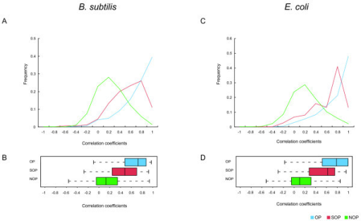 Distributions of frequency of correlation coefficients of gene expression profiles between adjacent gene pairs. The upper figures are the distribution of correlation coefficients (A and C) and the bottom figures are their box plots (B and D). Blue, red and green lines indicate OPs, SOPs and NOPs, respectively.