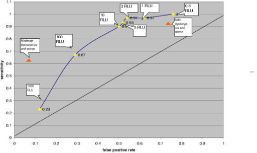 Receiver Operator Characteristic curve of high risk HPV HC II for the diagnosis of CIN2/3 in women with minor cytological abnormalities (red triangles show performance of Pap smears according to KC61 part C, RLU = ratio of relative light units of specimen to positive controls)