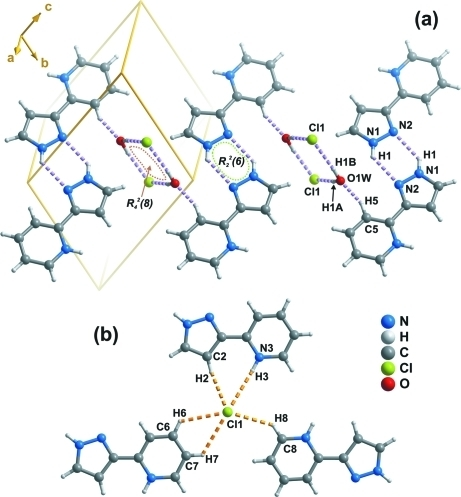 Hydrogen bonds interconnecting the chemical moieties present in (I). (a) Strong N—H···N, O—H···Cl and short C—H···O interactions (violet dashed lines), leading to the formation of a 1-D supramolecular tape composed by the alternation of R42(8), R22(6) and S graph set motifs. (b) Weak N—H···Cl and C—H···Cl interactions (orange dashed lines). For clarity all symmetry transformations used to generate equivalent atoms have been omitted. See Table 1 for geometric details of the highlighted hydrogen bonding interactions.