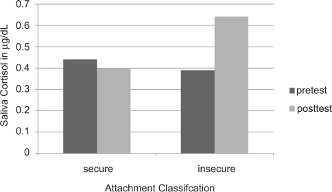 Salivary cortisol concentrations in 18-month-old infants who feel securely attached to their mothers, versus insecure infants. (Redrawn from Nachmias et al., 1996, with permission).