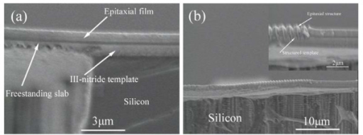 Shape and the cross section of the epitaxial films. (a) The cross section of the epitaxial films; (b) freestanding epitaxial grating structures, and the inset is the zoom-in view of grating region.