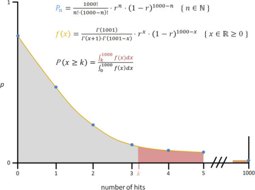 Determining the minimum number of piRNA loci per kb. Pn (blue points) refers to the probability to observe n hits (n∈ℕ) per kb. f(x) (yellow line) defines the function which extends the probabilities to positive rational numbers. P(x≥k) is the probability to observe at least k hits per kb (k∈ℝ). r = number of putative piRNA loci/size of piRNA encoding region [nt].