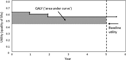 Schematic calculation of quality-adjusted life years (QALYs).