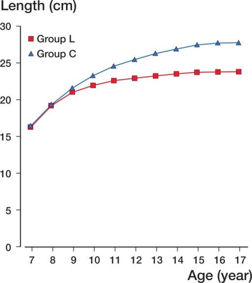 Mean actual tibial lengths in all groups.