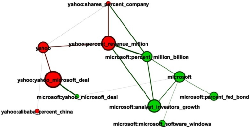 Network extracted for Microsoft and Yahoo.Nodes are topics and links between two topics quantify the degree of similarity associated with their word distributions.