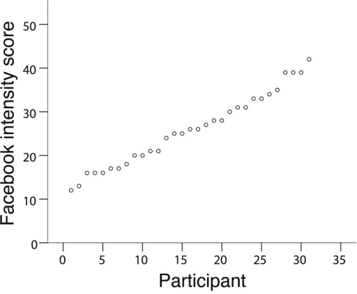 Distribution of Facebook intensity scores across all participants.