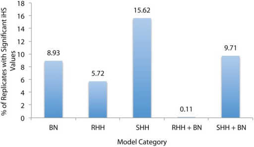 Percentage of Sequences that Contain Selective Sweeps. Selective sweep detection using iHS for five model categories: bottlenecks (BN), recurrent hitchihiking (RHH), single hitchhiking (SHH), and joint RHH and SHH bottleneck models. RHH models were simulated with sfcode, and SHH models were simulated with msms. These are the same models that were presented in Tables 1–6, and sequences with various selection and/or bottleneck parameters were pooled under each category. Percentages represent the number of replicates that were correctly identified as selection by iHS in each category. This plot suggests that iHS is more effective at identifying SHH events correctly, but actually many RHH replicates were eliminated due to low SNP density (see text).
