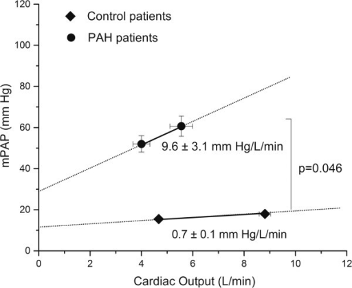 Relationship between mean pulmonary artery pressure (mPAP) and cardiac output at rest and during pharmacological and positional stress. (Filled circle: PAH patients; filled square: control patients).