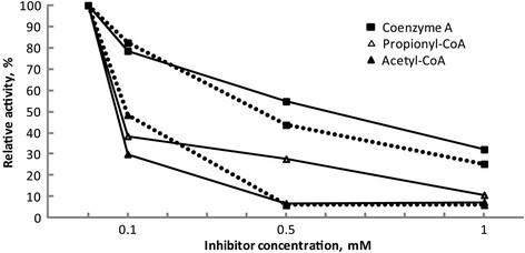 Dependence of the inhibition of FadB' activity on the concentration of acetyl-CoA, propionyl-CoA and CoA. The dotted lines demonstrate the inhibitory effect on FadB' activity measured with acetoacetyl-CoA as substrate. The reaction mixture contained in 100 mM Tris–HCl buffer (pH 7.0) 0.1 mM acetoacetyl-CoA, 0.2 mM NADH, 0.3 μg FadB'Re and the inhibitor CoA or acetyl-CoA at the concentrations as indicated. The straight lines demonstrate the inhibitory effect on FadB' measured with crotonyl-CoA as substrate. The reaction mixture contained in 100 mM Tris–HCl (pH 8.1) 0.1 mM crotonyl-CoA, 2 mM pyruvate, lactate dehydrogenase (9 U), 1.5 mM NAD+, 25 mM MgCl2 and the inhibitor CoA, acetyl-CoA or propionyl-CoA at the concentrations as indicated. All values are presented as mean values of at least two measurements, standard deviations varied between 0.01% and 3.58%.