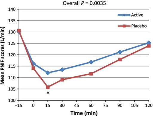 Average peak nasal inspiratory flow (PNIF) for active and placebo groups according to time in minutes forn = 39 (per protocol subset). *Marginal significance at time 15 min,P = 0.0556 (post hoc analysis).