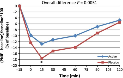 Average peak nasal inspiratory flow (PNIF) variation from baseline: (PNIF(t) − PNIF (pre)/PNIF (Pre) × 100) for active and placebo groups according to time in minutes forn = 43 (per protocol population). *Marginal significance at time 15 min,P = 0.0602 (post hoc analysis).