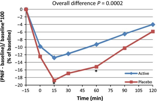 Average peak nasal inspiratory flow (PNIF) variation from baseline: (PNIF(t) − PNIF (Pre)/PNIF (Pre) × 100) for active and placebo groups according to time in minutes forn = 39 (per protocol subset). *Significant difference at time 15 and 60 min,P = 0.0271 and 0.0287, respectively.