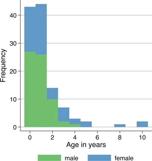 Number of Cryptosporidium parvum/hominis cases by age and sex (n = 116).The majority of patients are below the age of three (87.1%, n = 101) years with 56.9% (n = 66) of cases being male. The mean age for male subjects (0.85; SD 0.90) is lower than for females (1.74; SD 2.36).