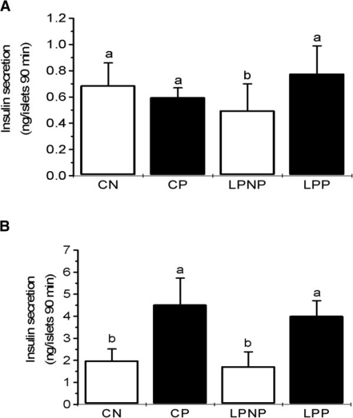 Glucose stimulation of insulin secretion by islets from non-pregnant controls (CN), pregnant controls (CP), low-protein non-pregnant rats (LPNP) and low-protein pregnant rats (LPP). Groups of 5 islets were incubated for 90 min in Krebs-bicarbonate medium containing (A) 5.6 or (B) 8.3 mmol/L glucose. The columns represent the cumulative 90-min insulin secretion and are the means ± SD of 5–9 independent experiments. Columns with different superscript minuscule letters are significantly different by two-way ANOVA followed by a least significant difference (LSD) test (P < 0.05).