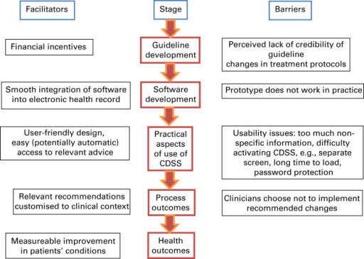 Theoretical model showing how a computer decision support system can improve asthma outcomes.