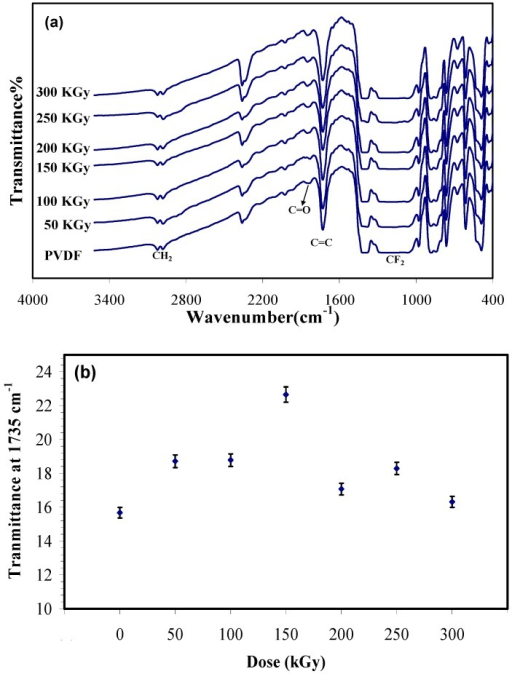 (a) Fourier transform infrared spectroscopy (FTIR) spectra of irradiated and unirradiated Polyvinylidene fluoride (PVDF) membrane; and (b) absorbance at 1735 cm−1 (C=C) versus electron beam (EB) dose in terms of kGy.